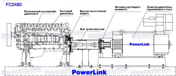 Emission Testing Automotive Dynamometer General Diagram_русс